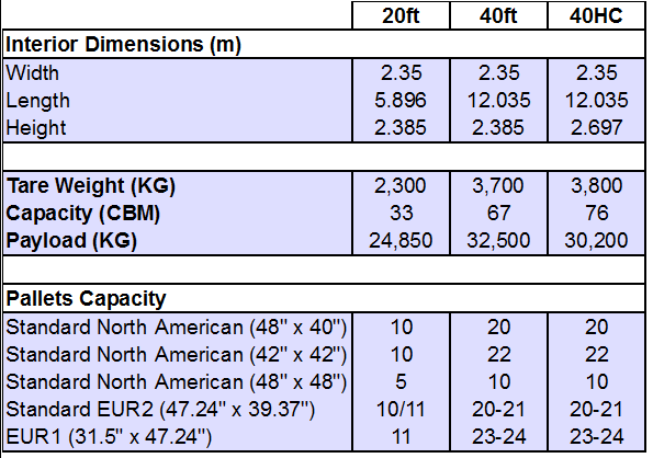 Containers Dimensions, capacity, payload, pallets capacity