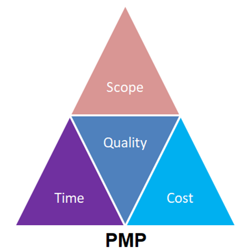 Self Directed PMP® Exam Prep v6