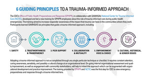 Want Empathy in the Workplace? Shift to Trauma-Informed.