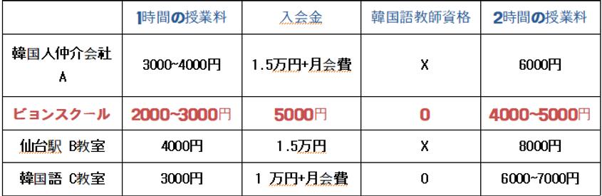 韓国語教室料金