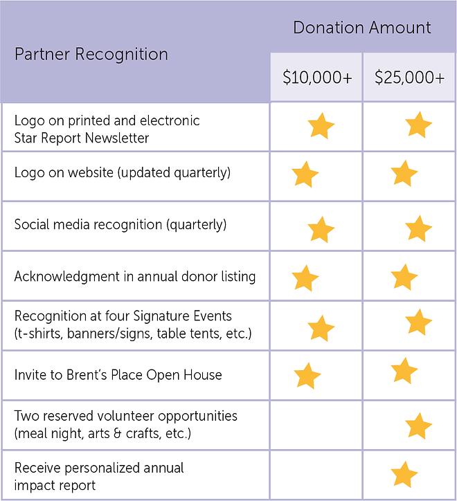 CSR_PartnerBenefitsChart.png