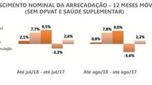 Carta do Seguro: Setor registra ligeiro decréscimo nas vendas até setembro