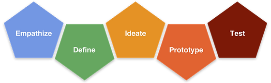 Empathize, Define, Ideate, Prototype, and Test