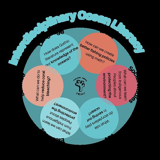 Interdisciplinary Ocean Literacy.png