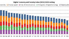 Digital Economy and Society Index (DESI) 2020