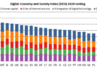 Digital Economy and Society Index (DESI) 2020