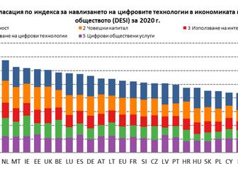 Индекс за навлизането на цифровите технологии в икономиката и обществото за 2020 г.