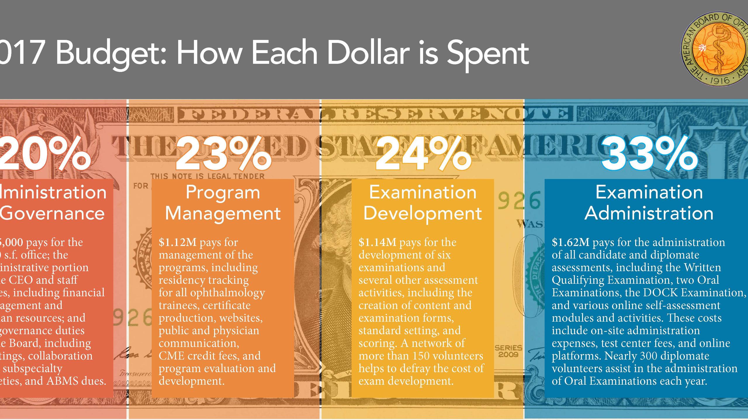 2017 Expense Forecast