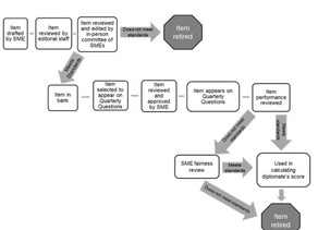 Ask a Test Scientist: What's the lifecycle of a Quarterly Question?