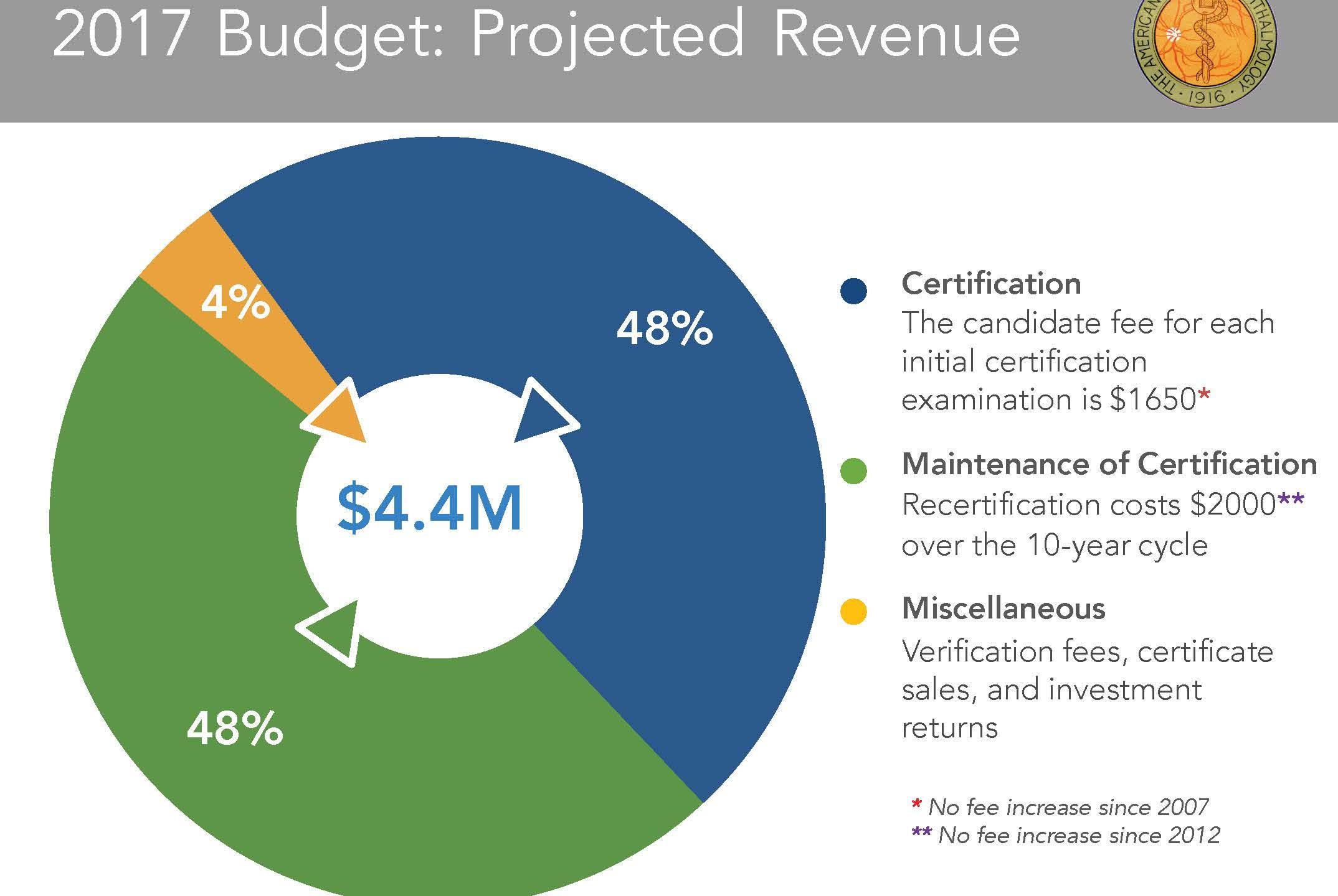 2017 Revenue