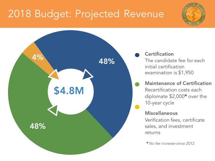 2018-Budget-Revenue