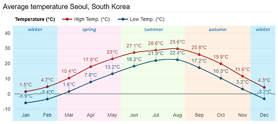 Seoul Monthly Temperature | KoreaToDo