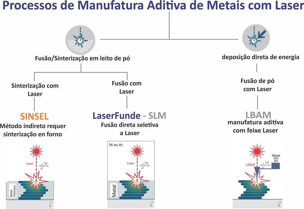 manufatura aditiva de metais com laser alkimat sinterização fusão seletiva a laser deposição direta de energia slm sls LBAM