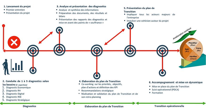 parcours de la transition