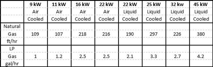 Generator usage chart.jpg