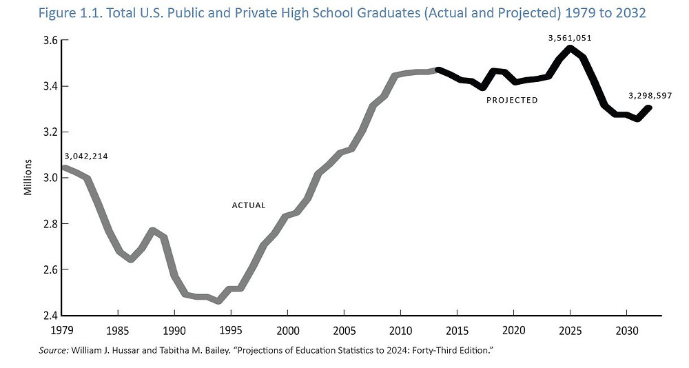 High School Graduation Rate Trends and Projections