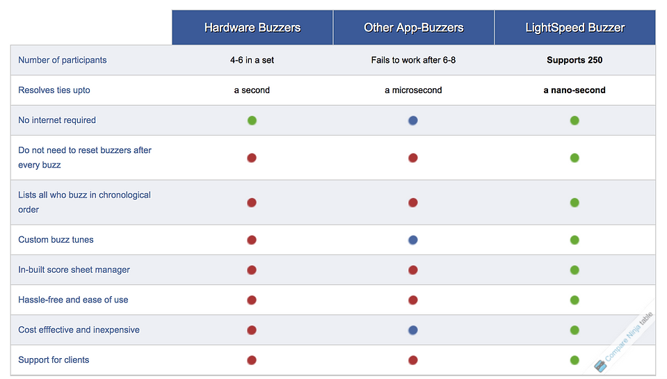 Compare chart for comparison between LightSpeed Buzzer App and other buzzer apps as well as hardware buzzers.