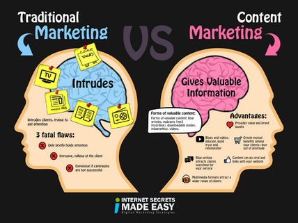 Why Content Marketing Stays Winning