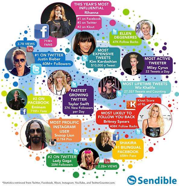 celebrity marketing social media