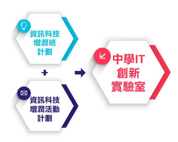 中學IT創新實驗室 -計劃
