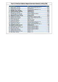 Cruseilles TT Critérium Fédéral _Tour 2_