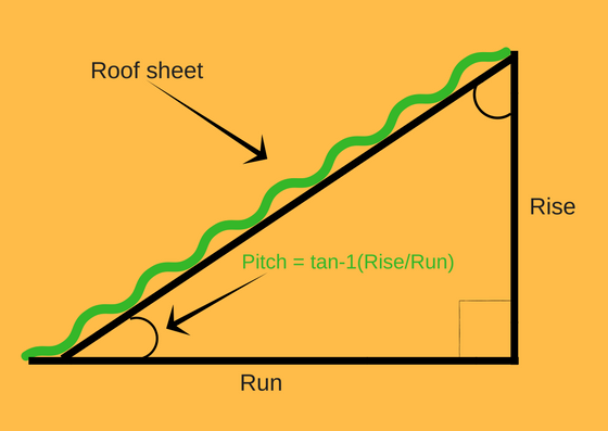 Calculating the pitch of a roof