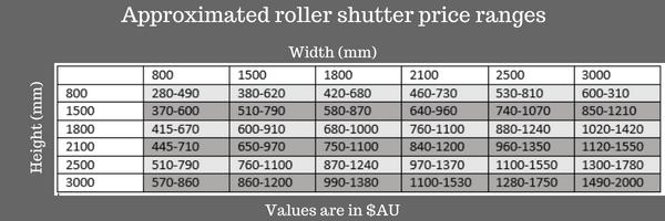 Roller shutter price ranges (sample)