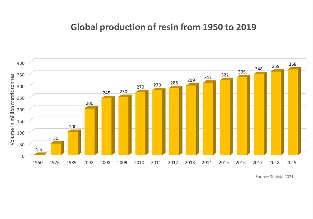 Global production of resin, plastic, 1950 to 2019