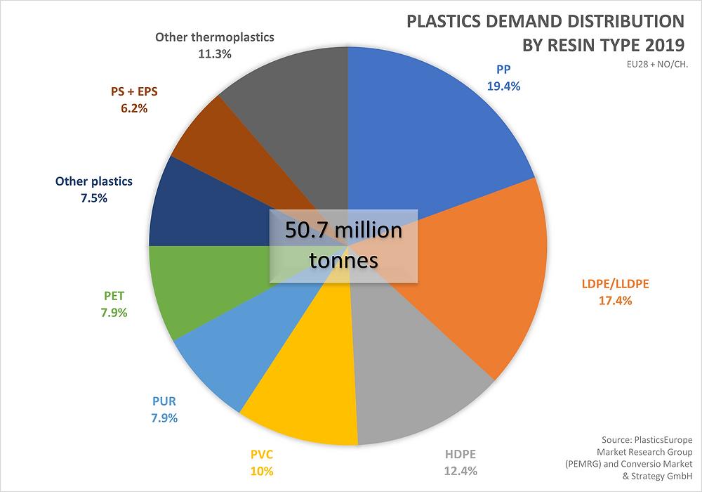 Plastics demand distribution by resin type, 2019, Europe