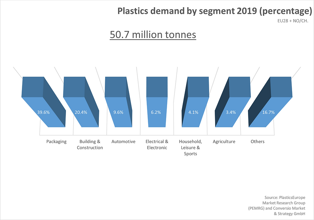 Plastics Demand by segment 2019, Europe