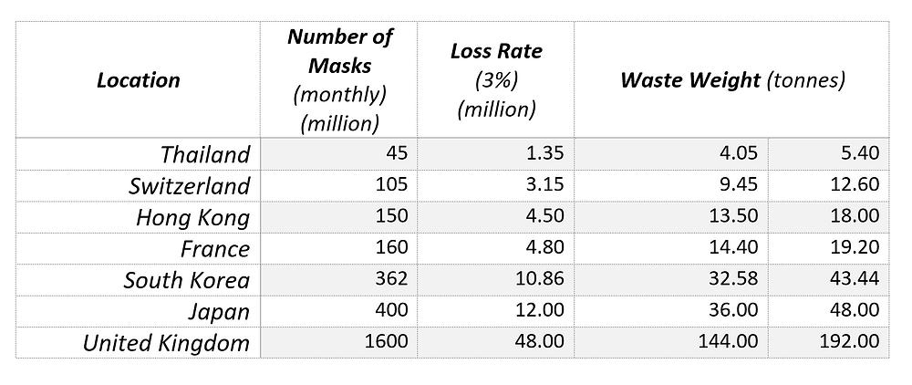 Lost face masks, Consumption, Face Mask Production, Face Mask Factories, Reduce Plastic, litter, pollution