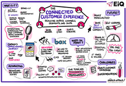 Connected Customer Experience