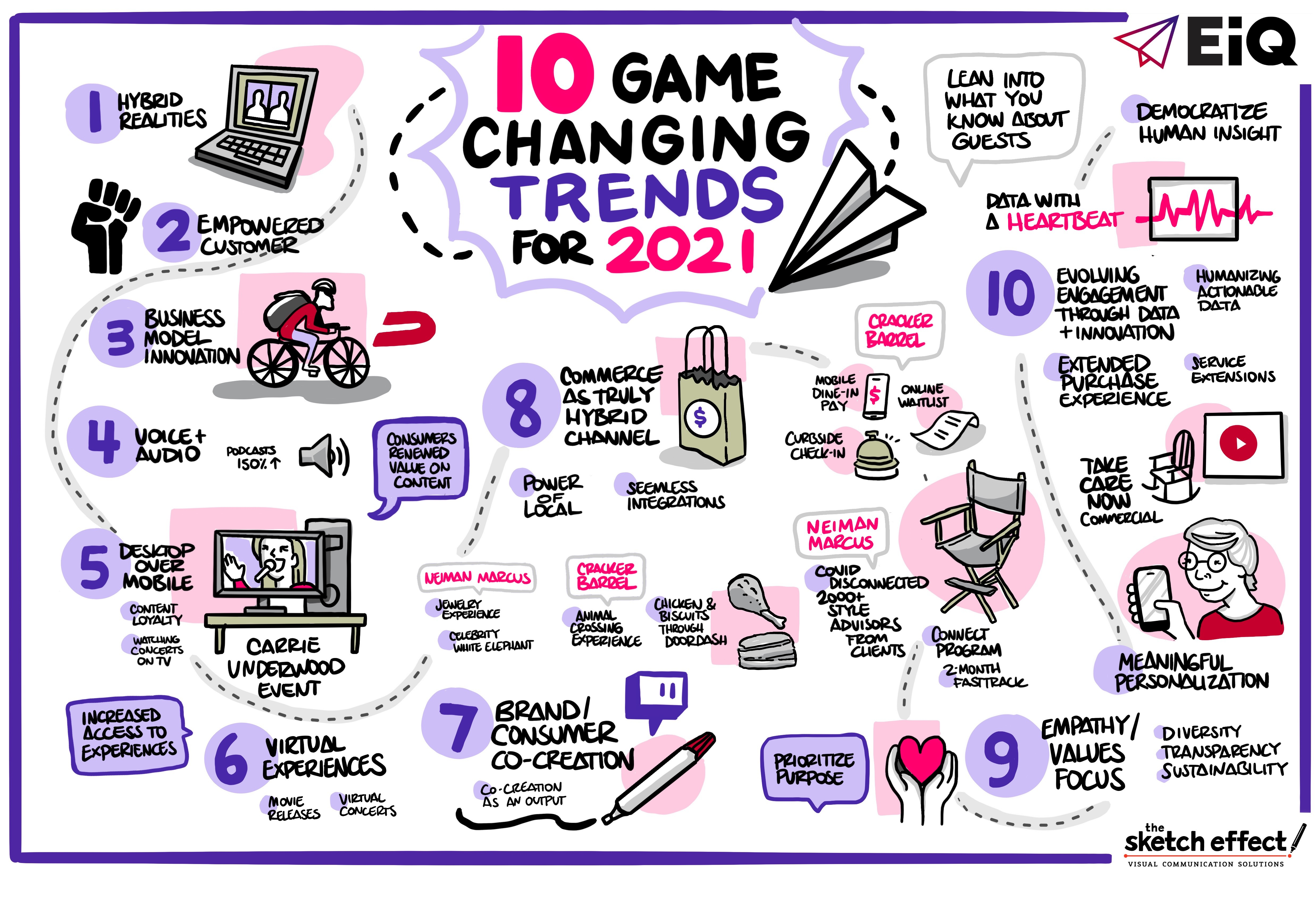 10 Game-Changing Trends