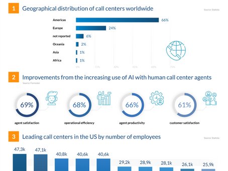 10 New Call Center Trends & Predictions for 2020 – A Look into What's Next