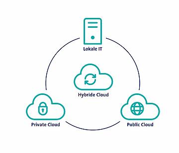 Wie kann ein KMU von Cloud-Computing profitieren
