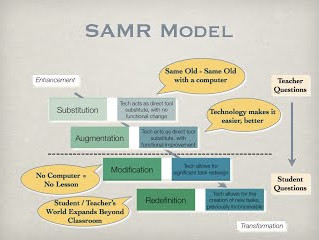 SAMR Model offers a method of seeing how computer tech impacts teaching and learning