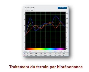 Biospe Courbes d'analyse du niveau d'entropie