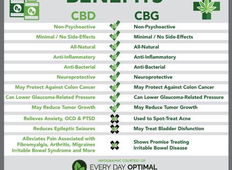 The Many benefits of CBD & CBG