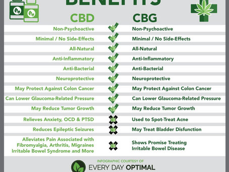 The Many benefits of CBD & CBG