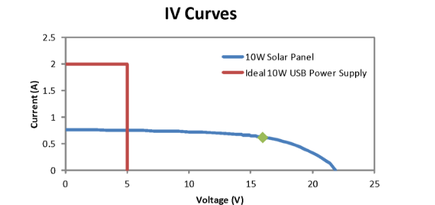 IV curve for a 10W solar panel and an ideal 10W USB power supply