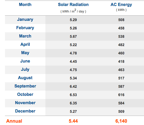 Zimbabwe solar radiation by month graph