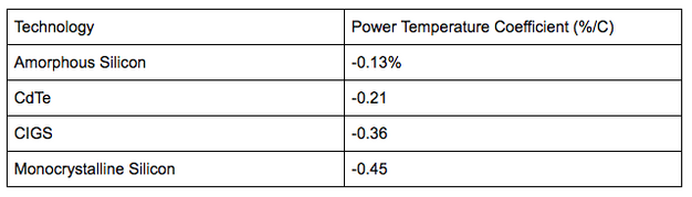 power temperature coefficient by solar technology