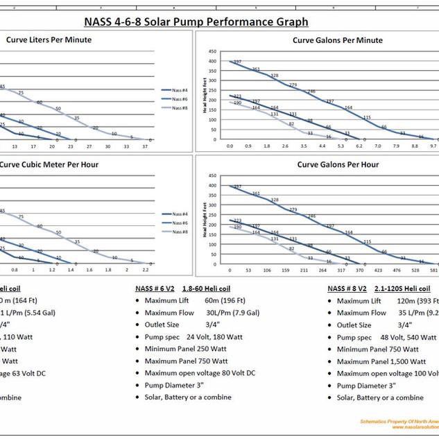 Nass 4-6-8 Flow Graph Version 2.JPG