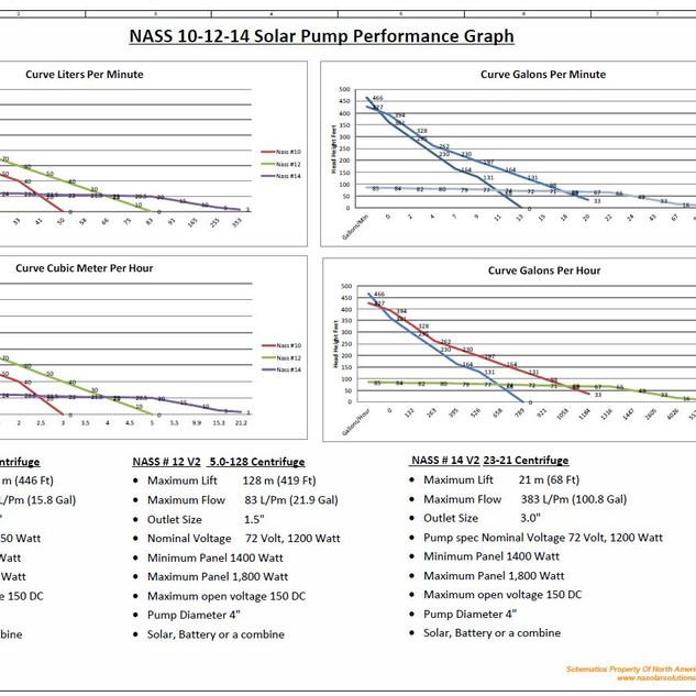 Nass 10-12-14 Flow Graph Version 2.JPG