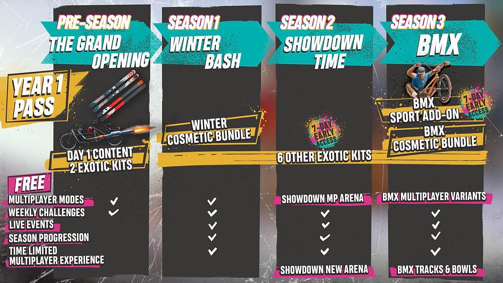 Riders Republic Year 1 Roadmap DLC Inhalte Season Pass