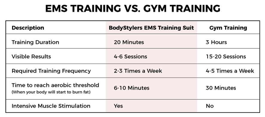 ems-vs-gym.png
