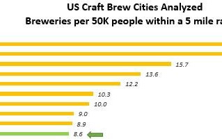Phoenixville Craft Beer Boom: Ranks 10th Nationally for most breweries!
