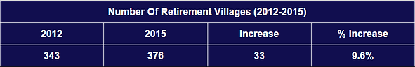 Growth in the Retirement Village sector