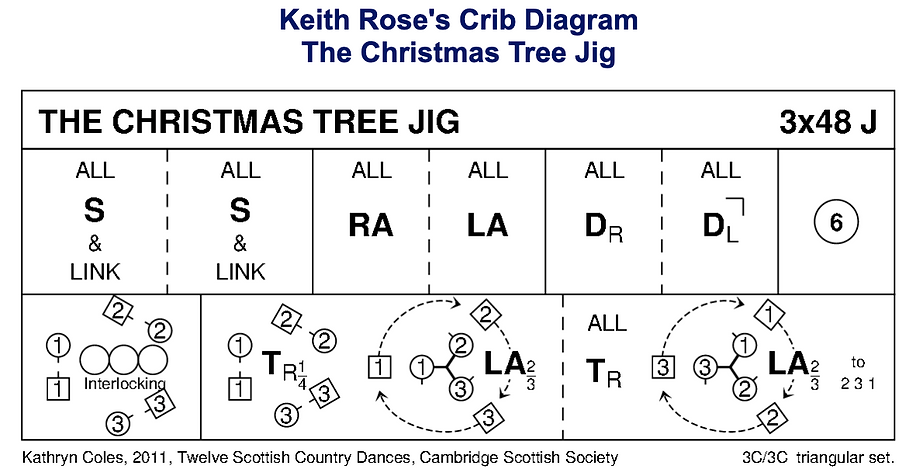 The Christmas Tree Jig