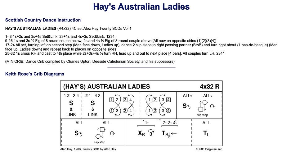 Hay's Australian Ladies
